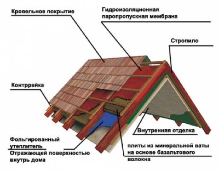 Рекомендации по ремонту Ремонт дома своими руками
